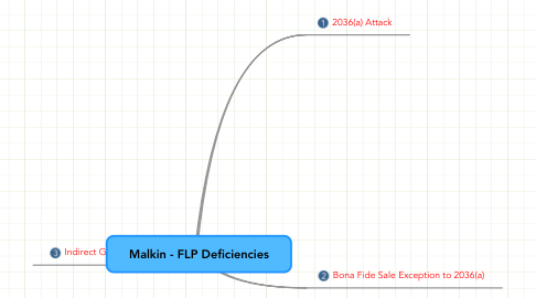 Mind Map: Malkin - FLP Deficiencies