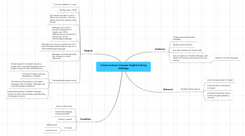 Mind Map: Taiwan business manager English-training challenge