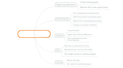Mind Map: I Am Legend Reflection Prompt #