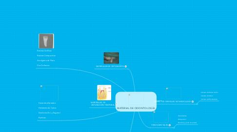 Mind Map: MATERIAL DE ODONTOLOGÍA