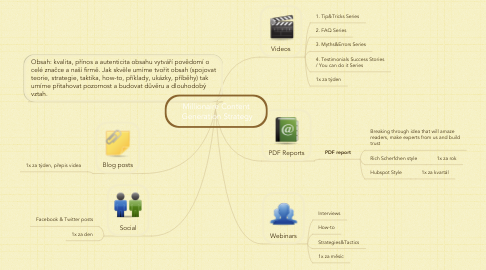 Mind Map: Millionaire Content  Generation Strategy