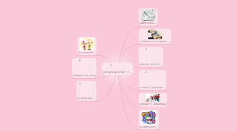 Mind Map: PROGRAMAS DE P Y P
