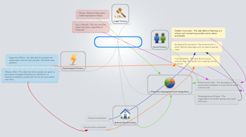 Mind Map: Factors of development within a Classroom