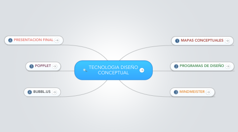 Mind Map: TECNOLOGIA DISEÑO CONCEPTUAL