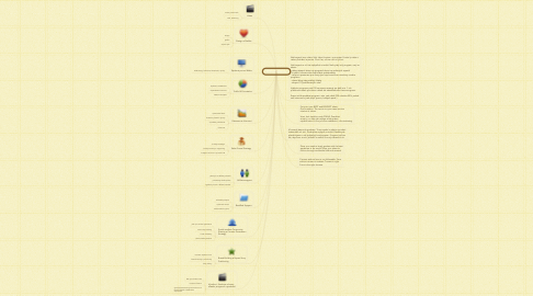Mind Map: Online Publishing