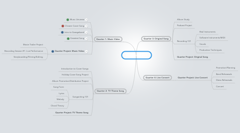 Mind Map: Music Industry I