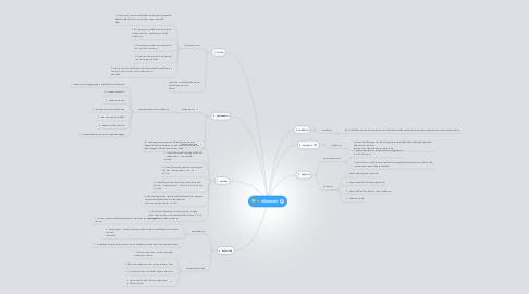 Mind Map: ชนิดของคำ