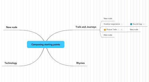 Mind Map: Composing starting points