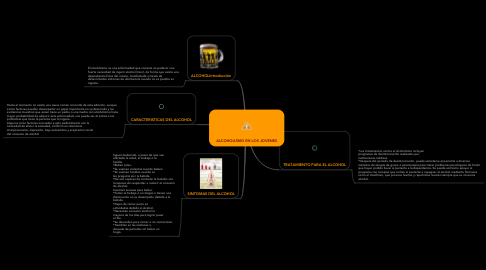 Mind Map: ALCOHOLISMO EN LOS JOVENES