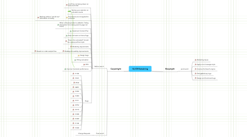 Mind Map: SL/CR Remaining