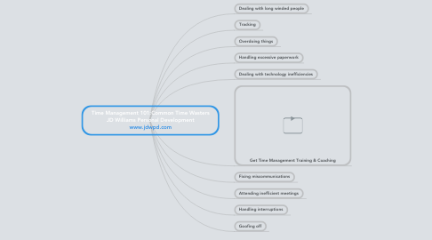 Mind Map: Time Management 101:Common Time Wasters JD Williams Personal Development www.jdwpd.com