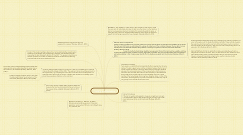 Mind Map: Validity and Reliabilty