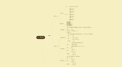 Mind Map: 5月上期定例会