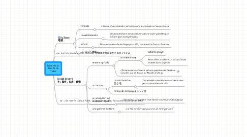"""Mind Map: Mots de la  famille de """"terre"""""""
