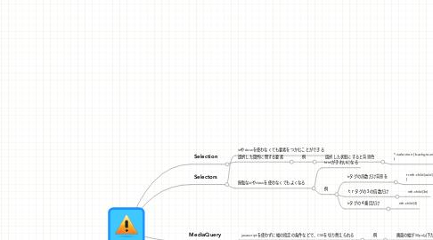 Mind Map: CSS3