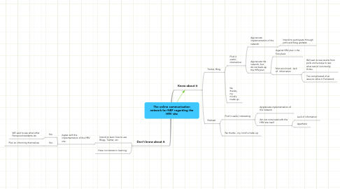 Mind Map: The online communication network for NEF regarding the HRV site