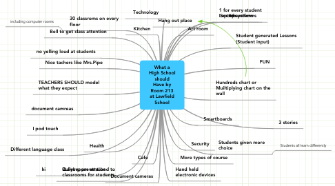 Mind Map: What a