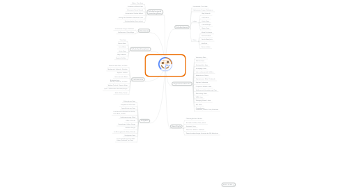 Mind Map: SCHULORGANISATION