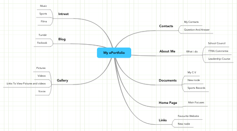 Mind Map: My ePortfolio