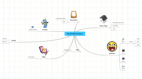 Mind Map: My ePortfolio Structure