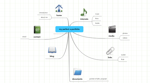 Mind Map: my perfect e-portfolio