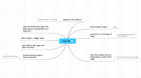 Mind Map: Sugar 85p