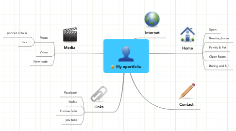 Mind Map: My eportfolia