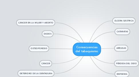 Mind Map: Consecuencias del tabaquismo