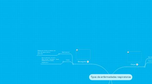Mind Map: Tipos de enfermedades respiratorias