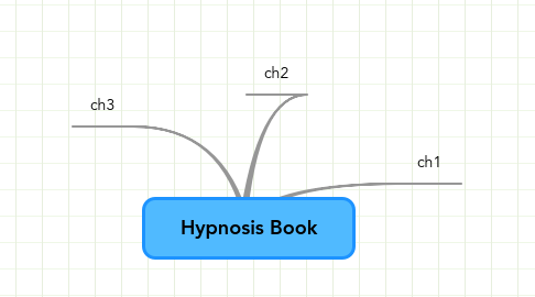 Mind Map: Hypnosis Book