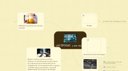 Mind Map: LAS DROGAS   y sus causas