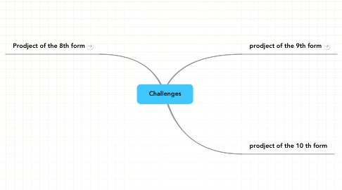 Mind Map: Challenges