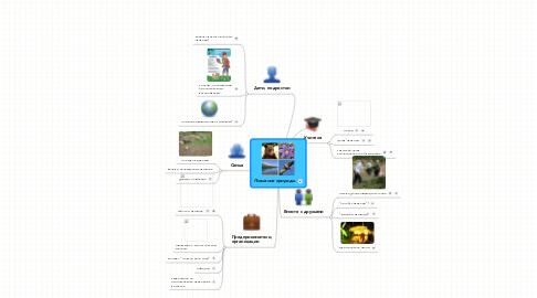 Mind Map: Познание природы.