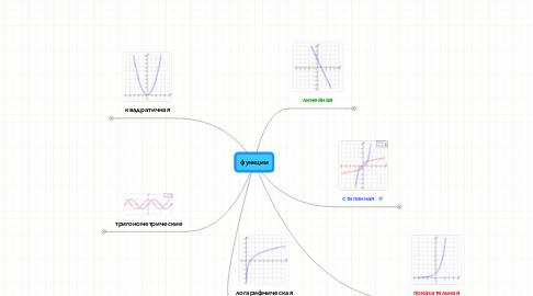 Mind Map: функции
