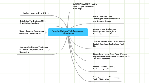 Mind Map: Forrester Business Tech Conference - John's Notes
