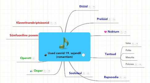 Mind Map: Uued zanrid 19. sajandil (romantism)