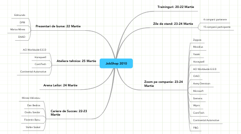 Mind Map: JobShop 2010