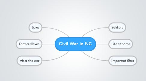 Mind Map: Civil War in NC