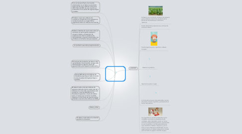 Mind Map: TABACO