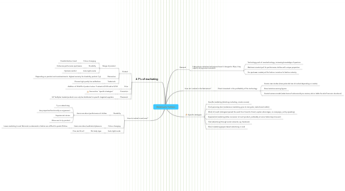 Mind Map: Marketing for TexStylez