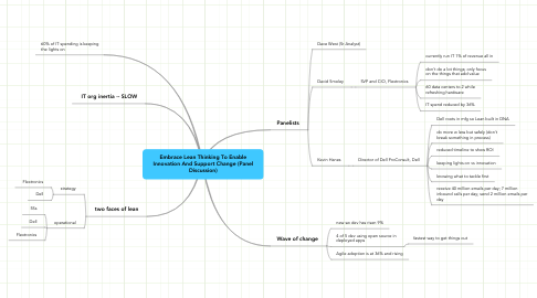 Mind Map: Embrace Lean Thinking To Enable Innovation And Support Change (Panel Discussion)