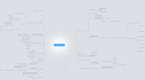 Mind Map: eXponential eXperience