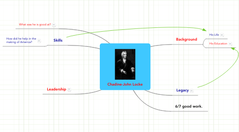 Mind Map: Chadine-John Locke