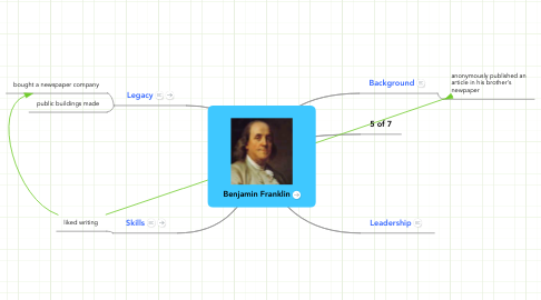 Mind Map: Benjamin Franklin