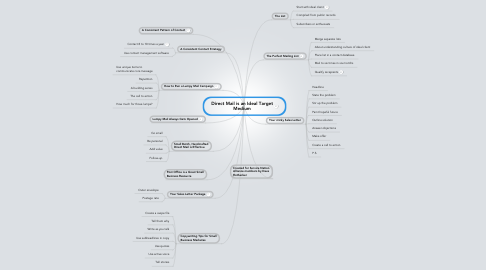 Mind Map: Direct Mail is an Ideal Target Medium