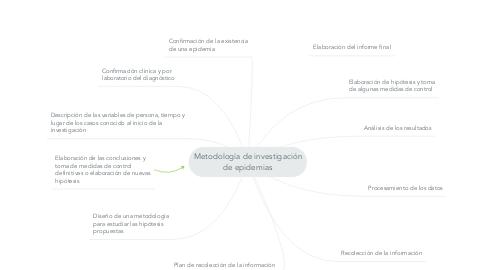 Mind Map: Metodología de investigación de epidemias