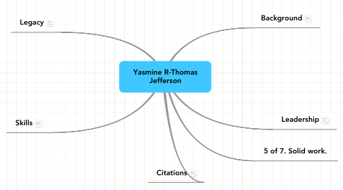 Mind Map: Yasmine R-Thomas