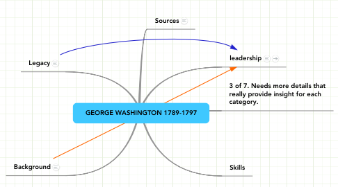 Mind Map: GEORGE WASHINGTON 1789-1797