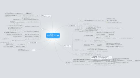 Mind Map: 【移管編】 ドメインについてなるべく 噛み砕いて説明してみる マインドマップ。