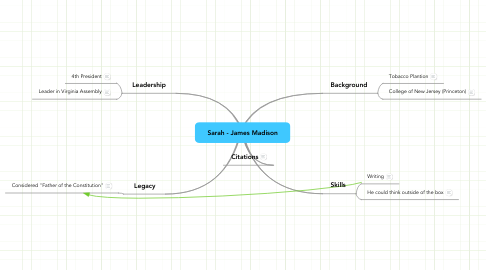 Mind Map: Sarah - James Madison